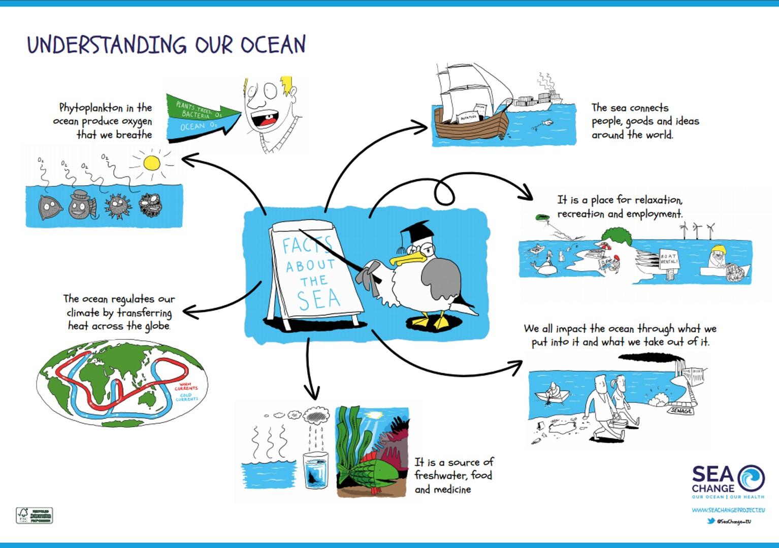 Poster Understanding our ocean