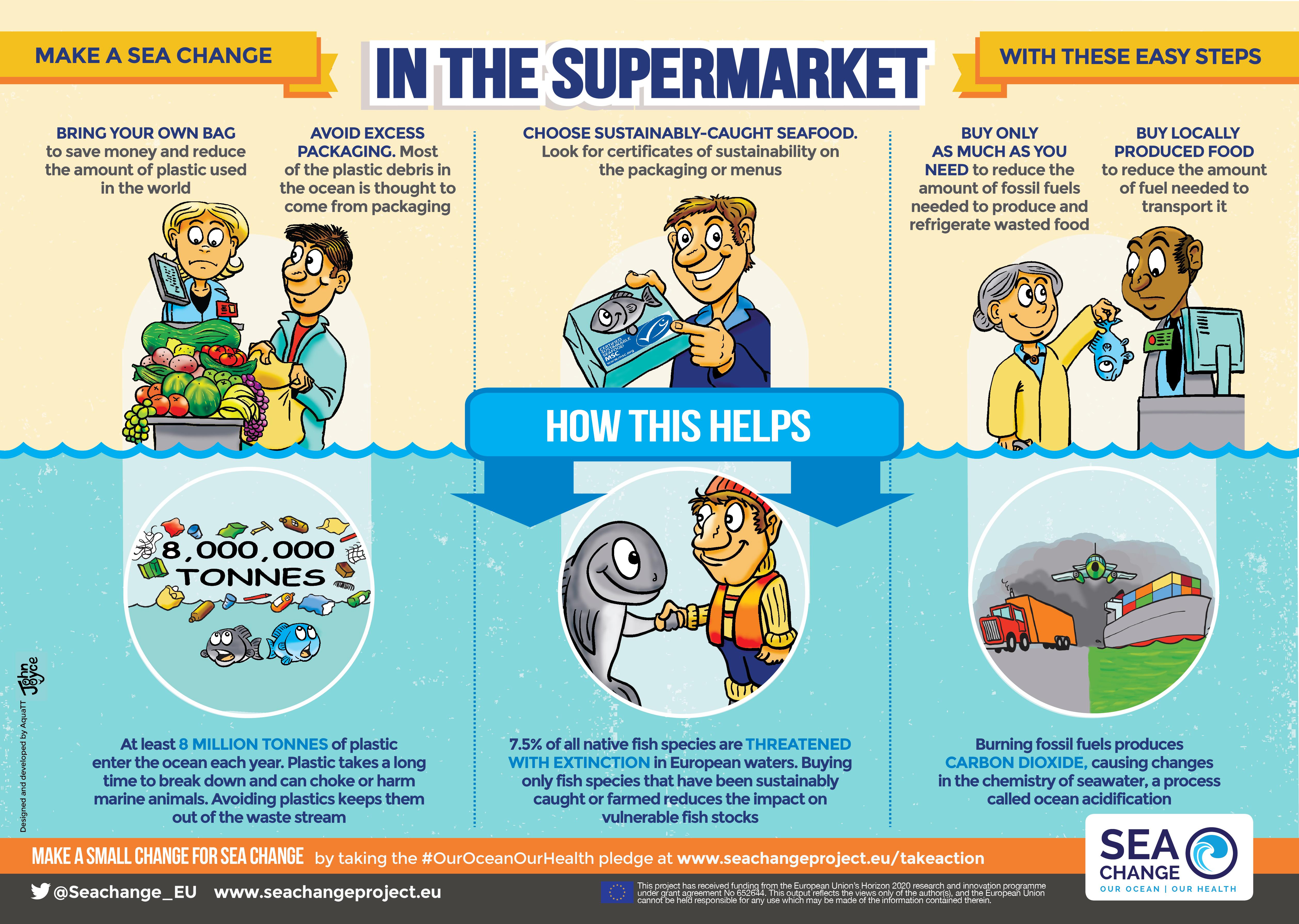 Sea Change Project World Ocean Network